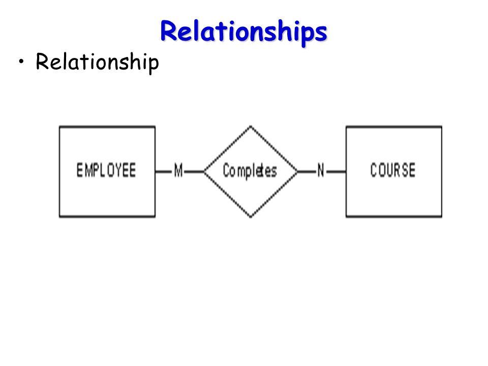 Relationships Relationship