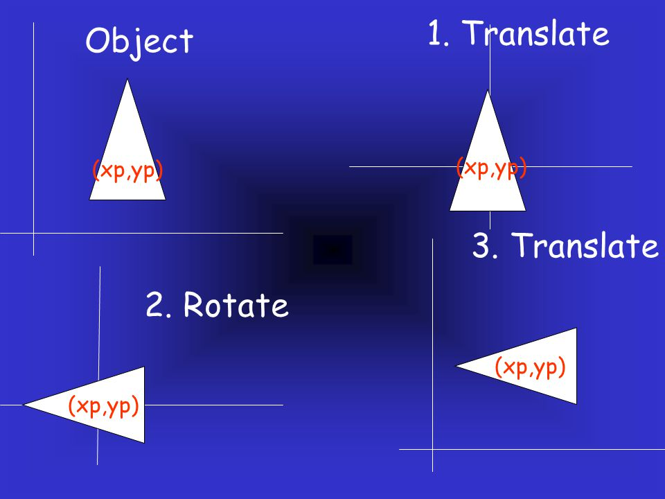 1. Translate Object 3. Translate 2. Rotate (xp,yp) (xp,yp) (xp,yp)