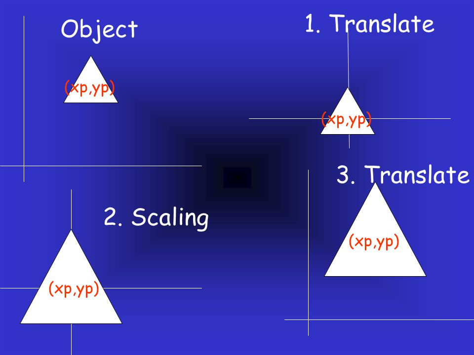 1. Translate Object 3. Translate 2. Scaling (xp,yp) (xp,yp) (xp,yp)