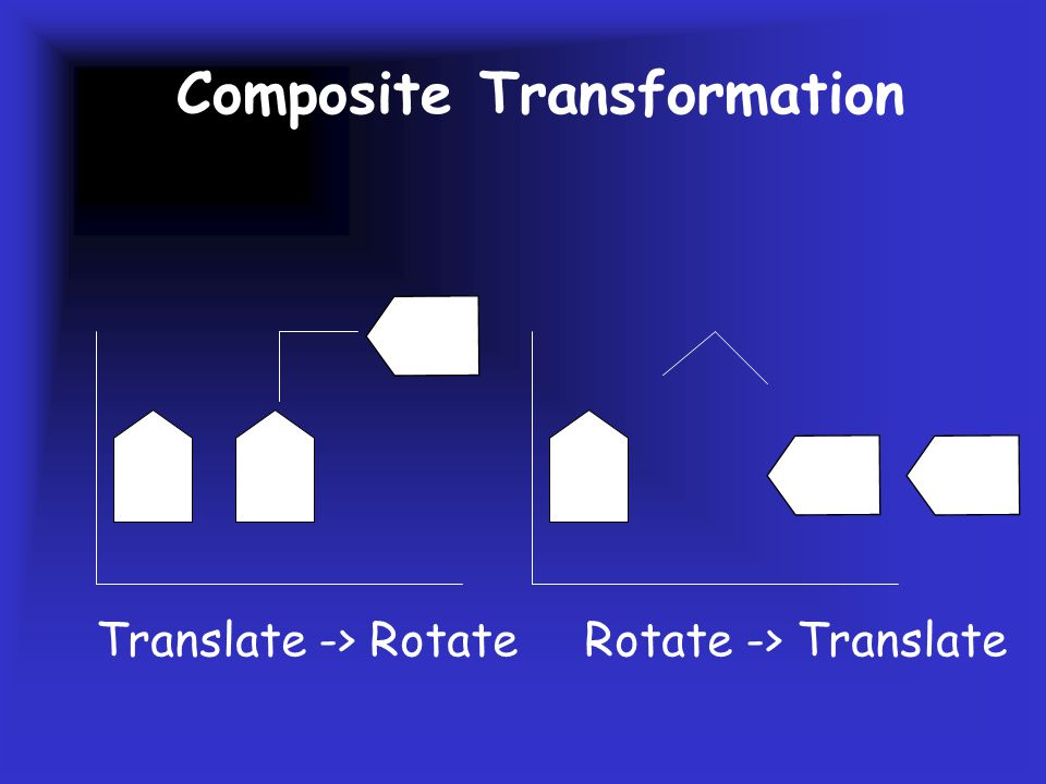 2 D Composite Transformation Translate -> Rotate