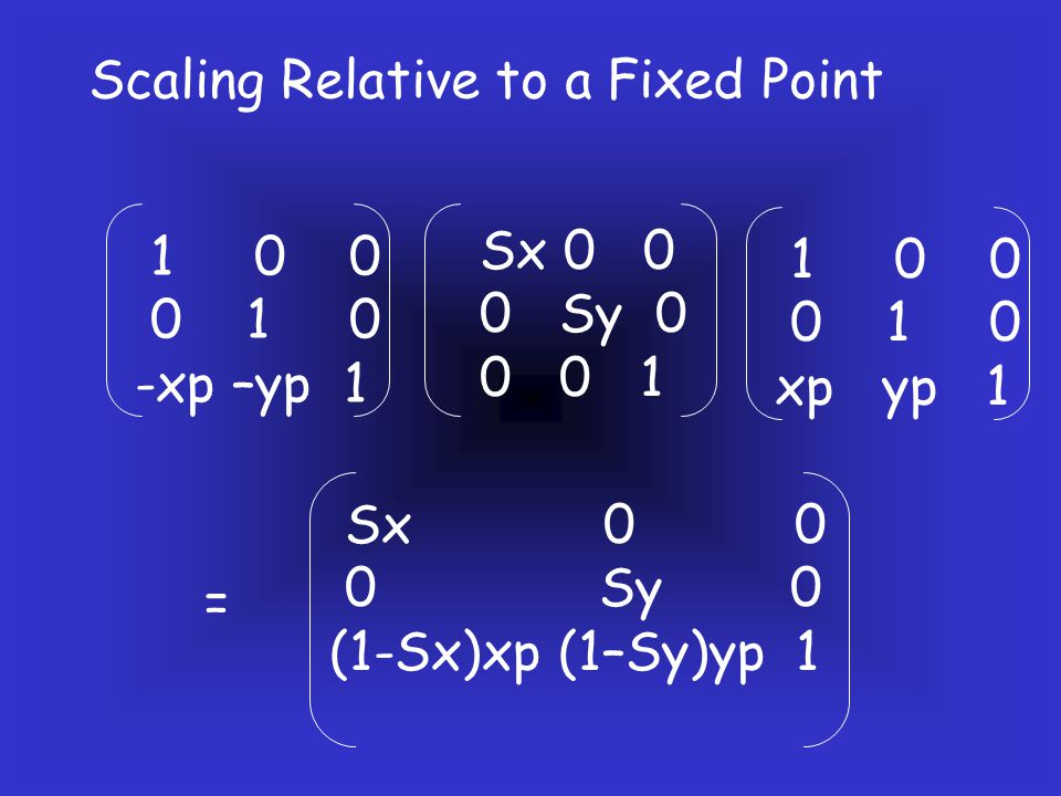 Scaling Relative to a Fixed Point