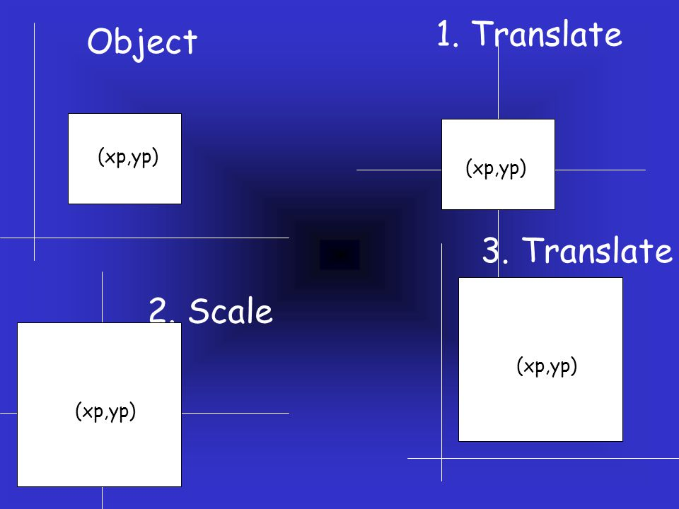 1. Translate Object 3. Translate 2. Scale (xp,yp) (xp,yp) (xp,yp)