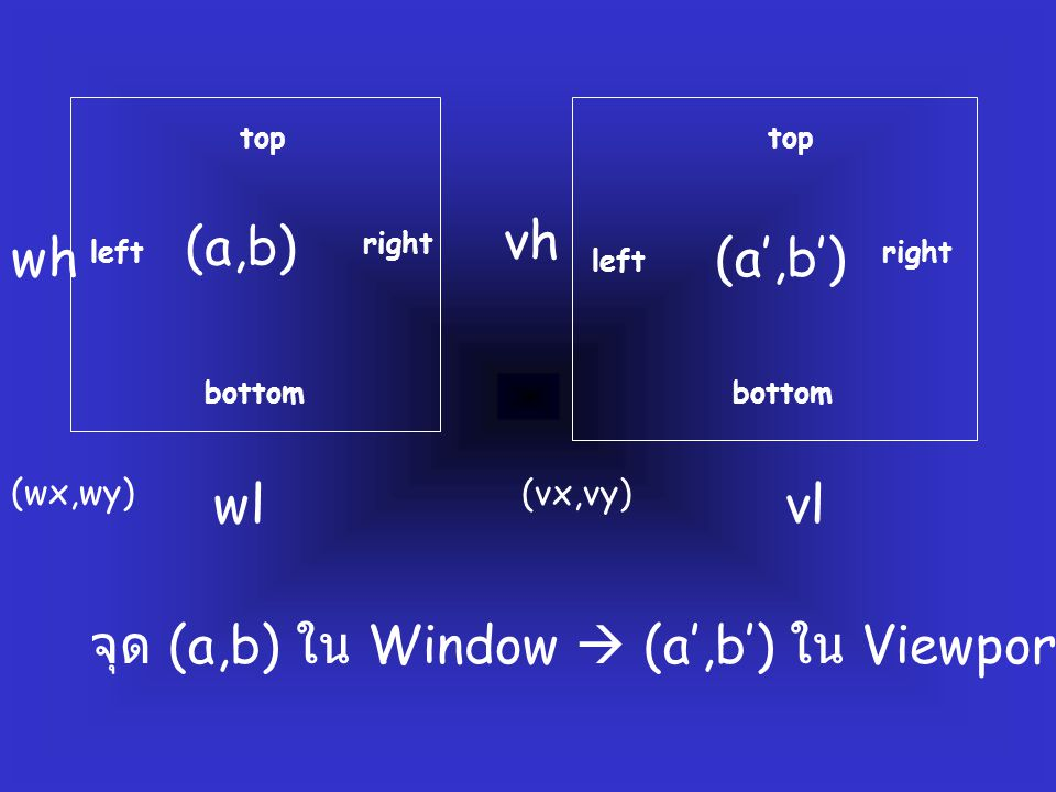 จุด (a,b) ใน Window  (a',b') ใน Viewport