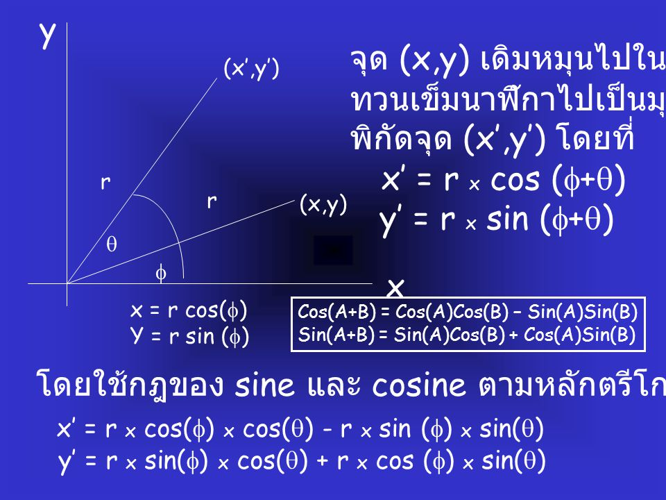 จุด (x,y) เดิมหมุนไปในทิศทาง ทวนเข็มนาฬิกาไปเป็นมุม  จะได้