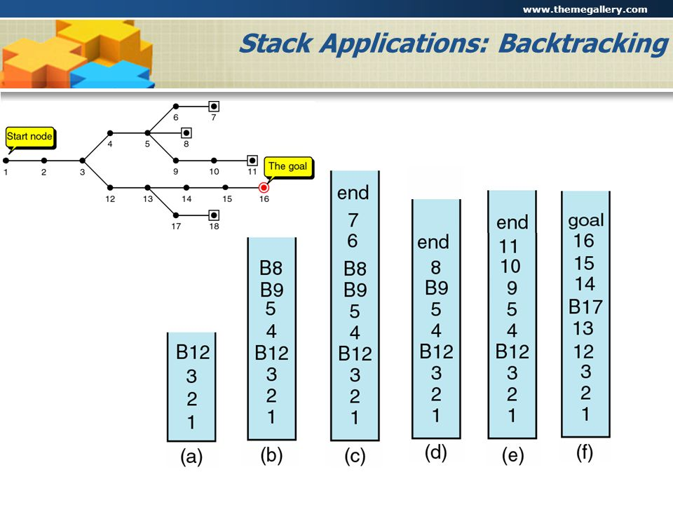 Stack Applications: Backtracking