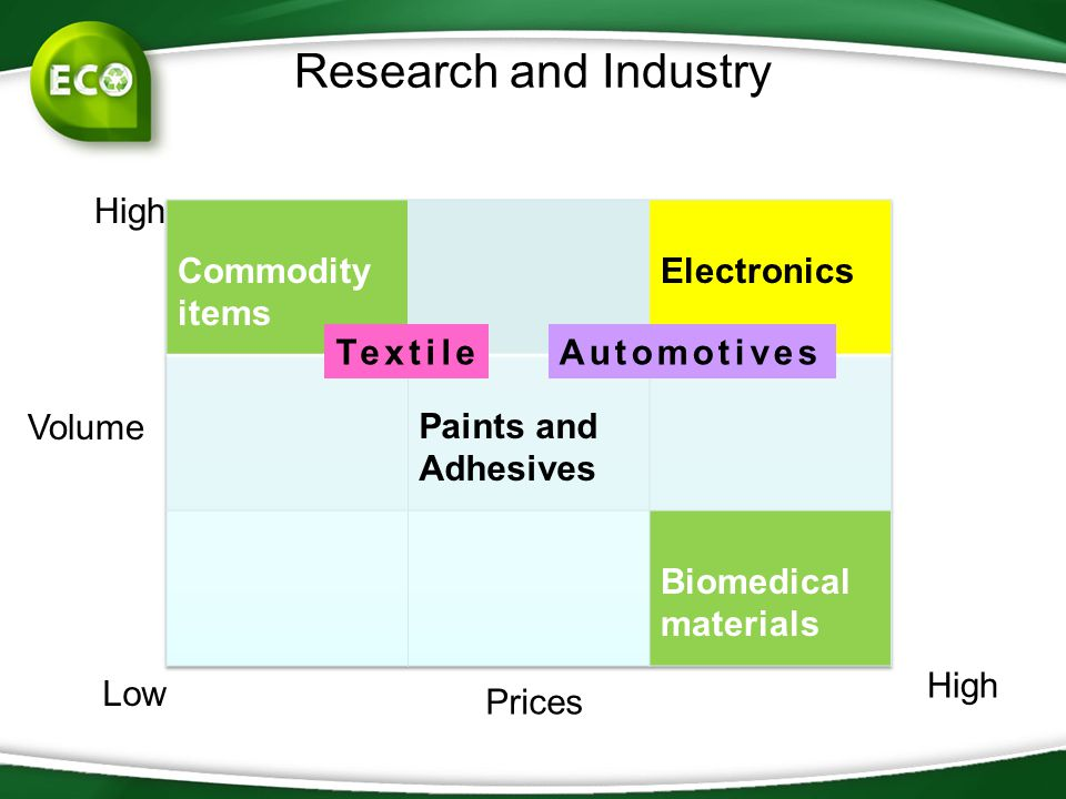 Research and Industry High Commodity items Electronics