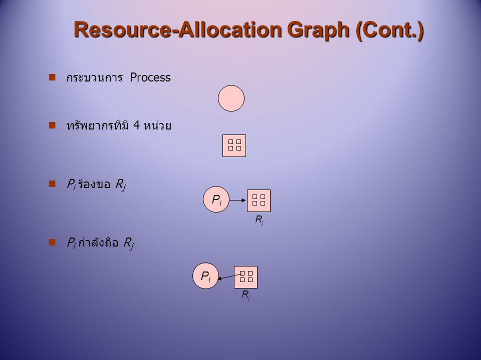 Resource-Allocation Graph (Cont.)