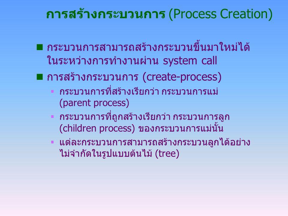 การสร้างกระบวนการ (Process Creation)