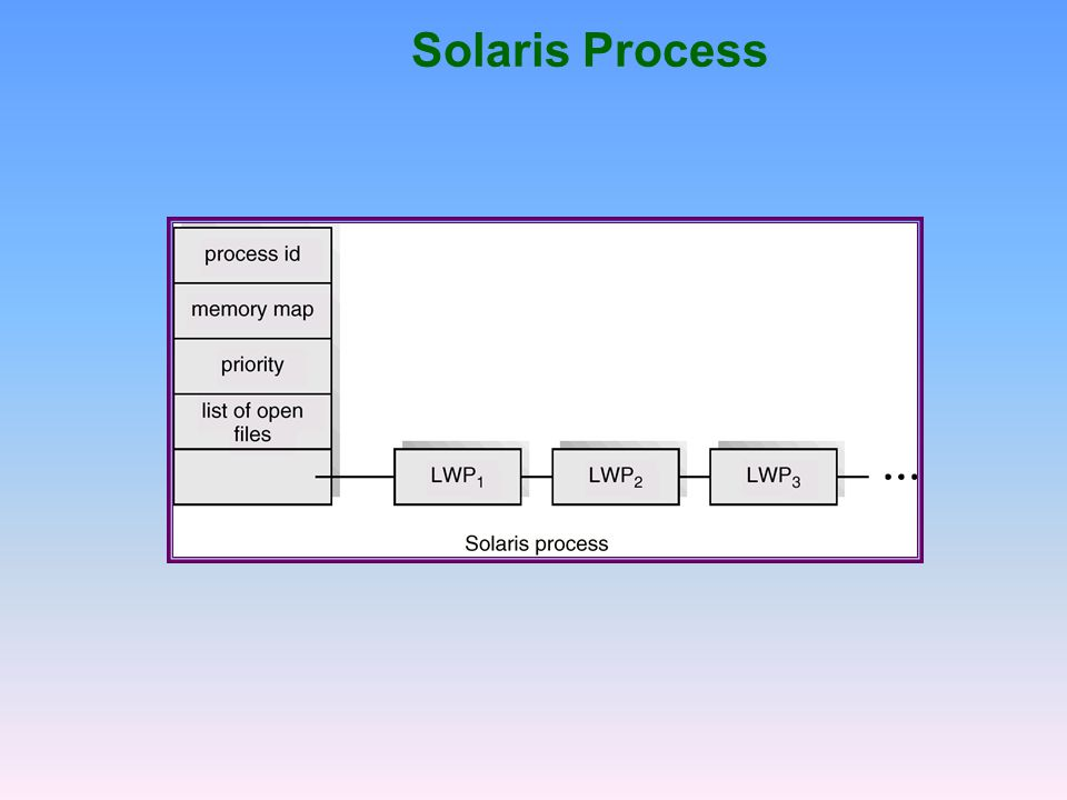 Solaris Process