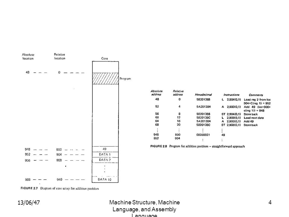 Machine Structure, Machine Language, and Assembly Language