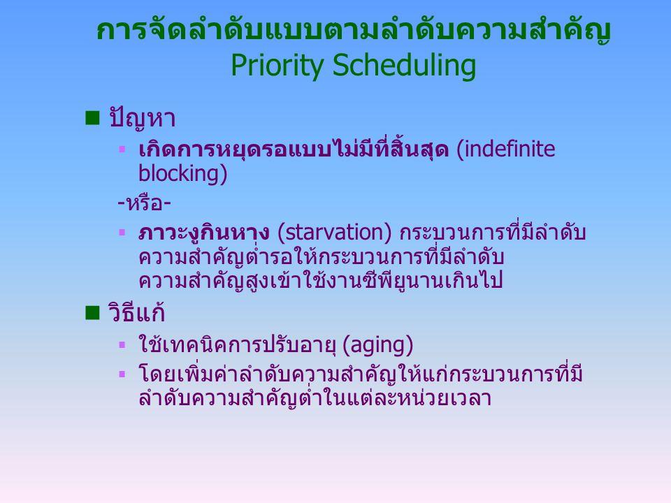 การจัดลำดับแบบตามลำดับความสำคัญ Priority Scheduling