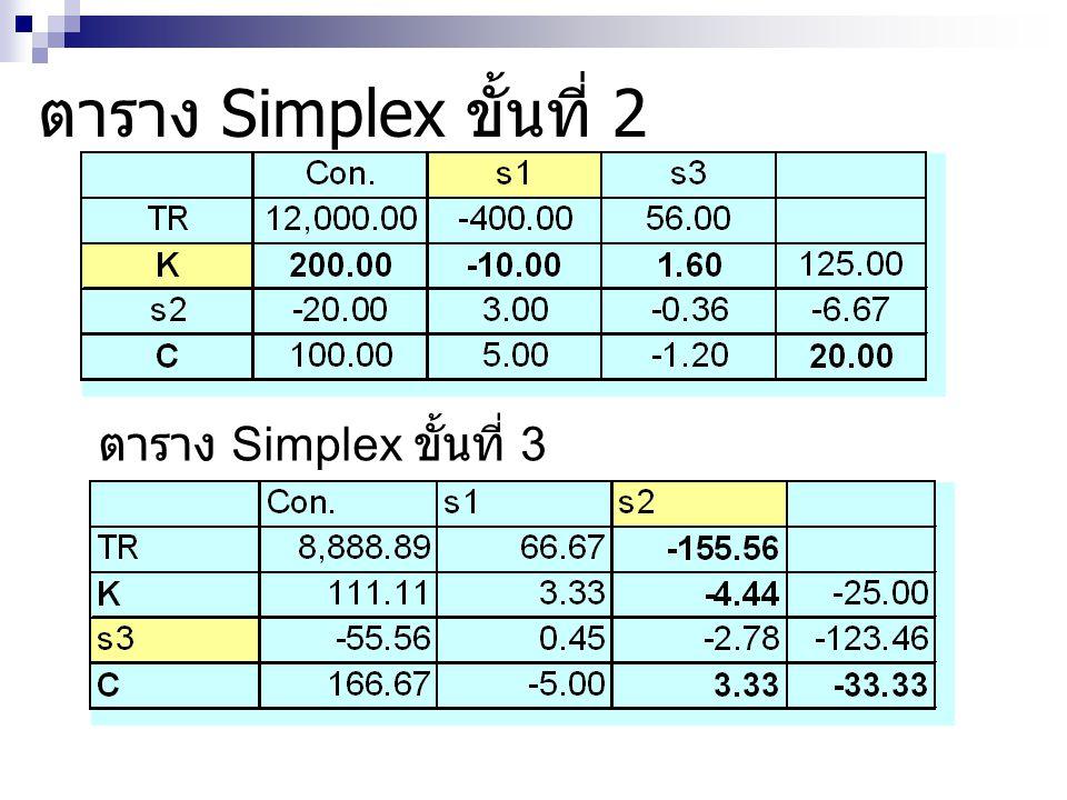 ตาราง Simplex ขั้นที่ 2 ตาราง Simplex ขั้นที่ 3