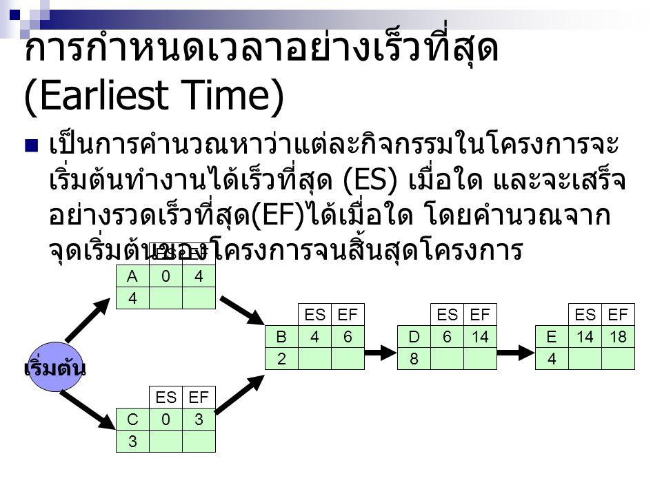 การกำหนดเวลาอย่างเร็วที่สุด(Earliest Time)