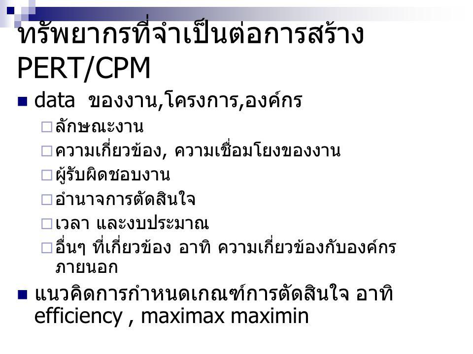 ทรัพยากรที่จำเป็นต่อการสร้าง PERT/CPM