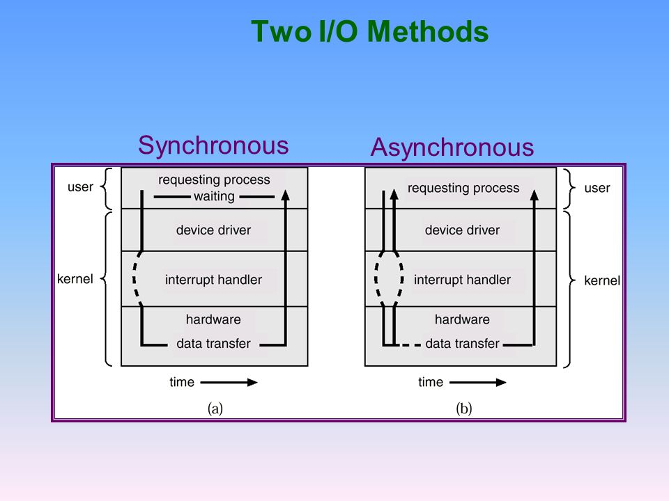 Two I/O Methods Synchronous Asynchronous
