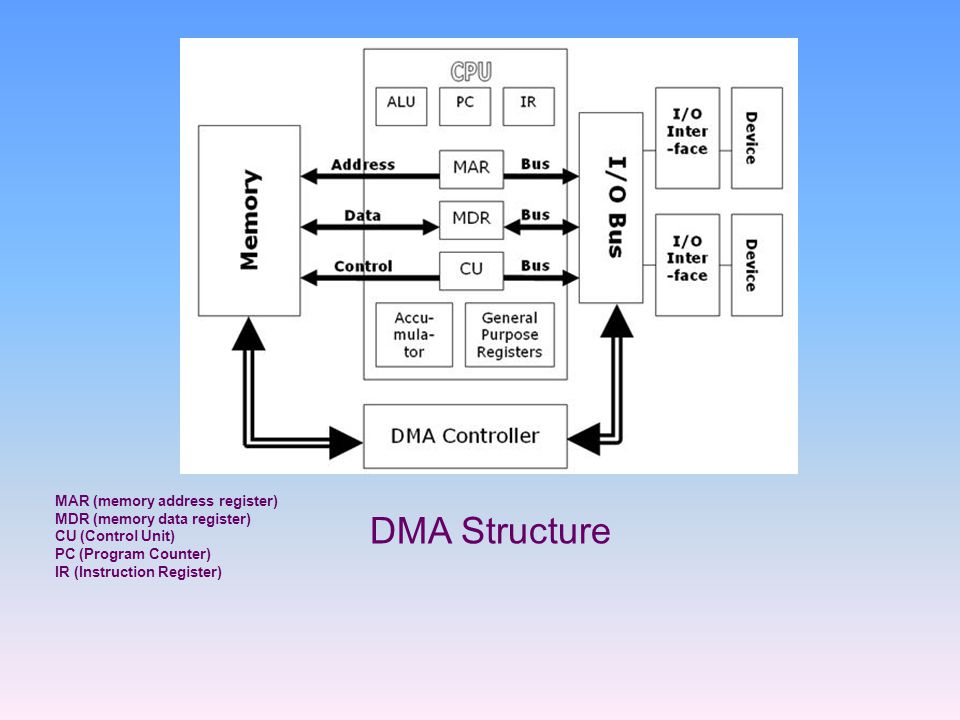 DMA Structure MAR (memory address register) MDR (memory data register)