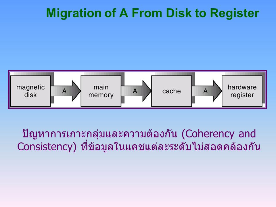 Migration of A From Disk to Register