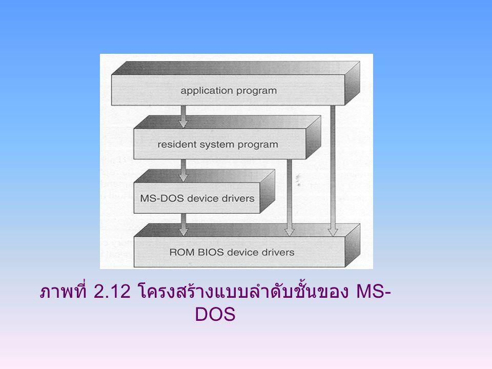 ภาพที่ 2.12 โครงสร้างแบบลำดับชั้นของ MS-DOS