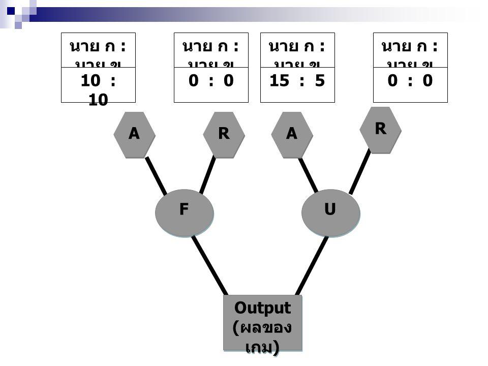 Output (ผลของเกม) F U A R นาย ก : นาย ข 10 : 10 0 : 0 15 : 5