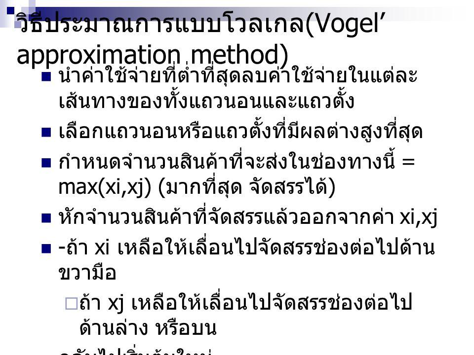 วิธีประมาณการแบบโวลเกล(Vogel' approximation method)
