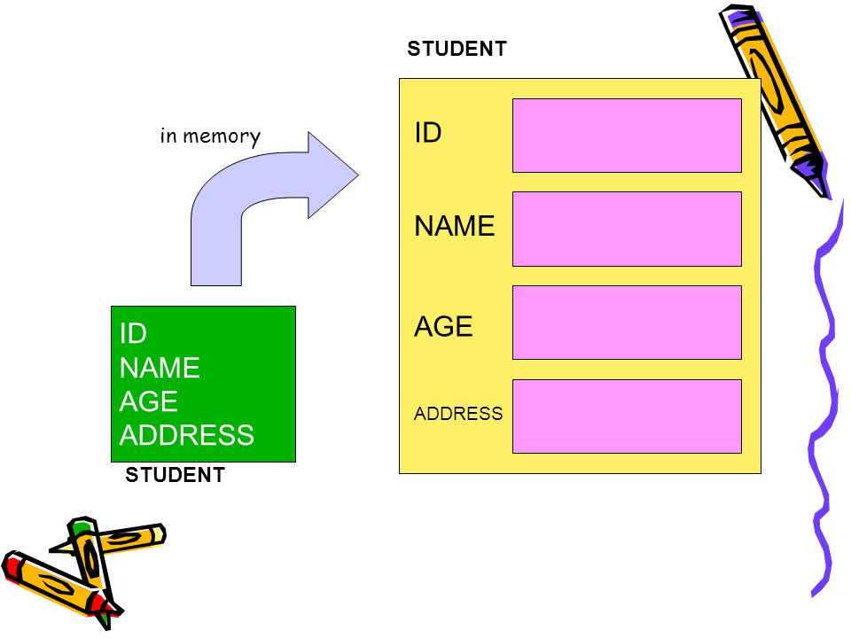 STUDENT ID in memory NAME AGE ID NAME AGE ADDRESS ADDRESS STUDENT