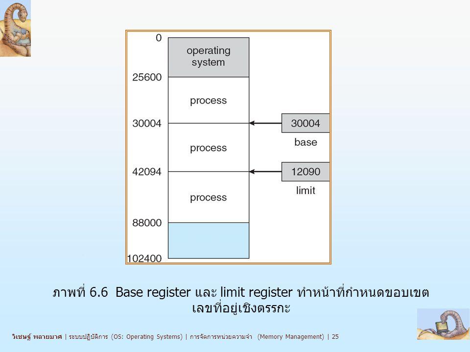 ภาพที่ 6.6 Base register และ limit register ทำหน้าที่กำหนดขอบเขตเลขที่อยู่เชิงตรรกะ