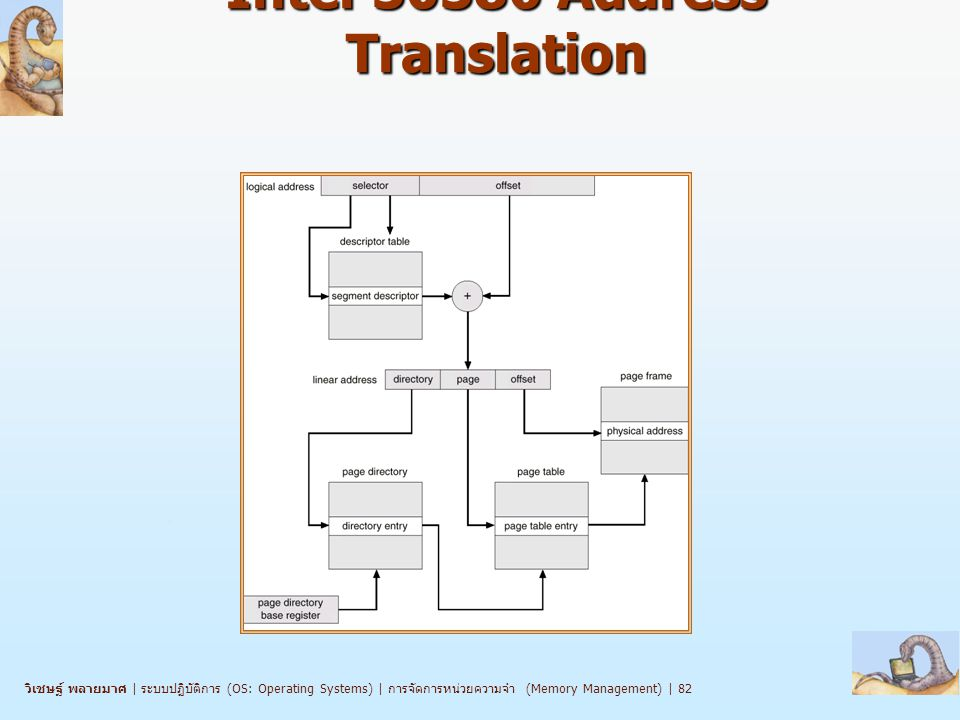Intel Address Translation
