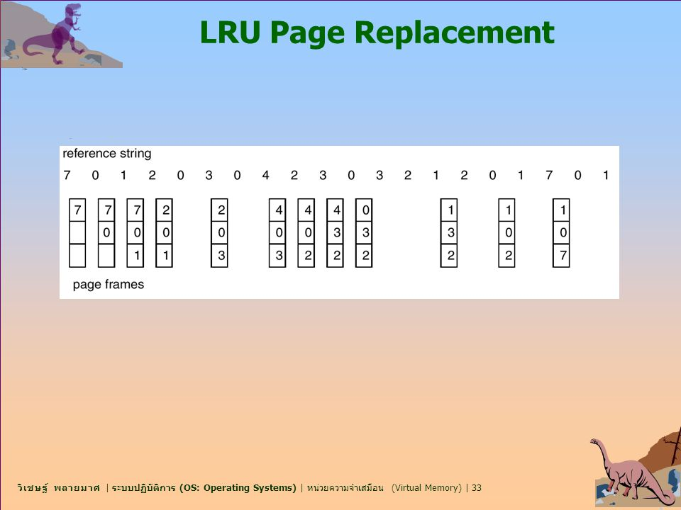 LRU Page Replacement