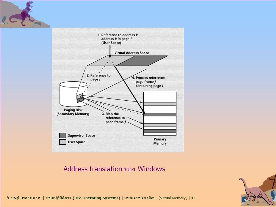 Address translation ของ Windows