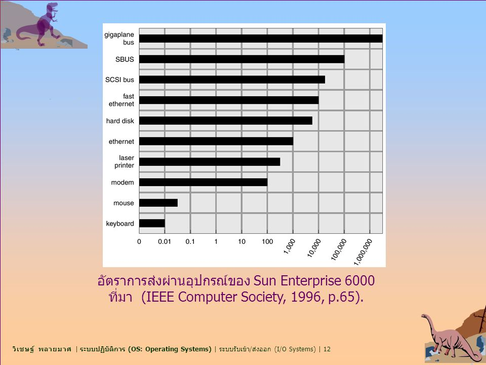อัตราการส่งผ่านอุปกรณ์ของ Sun Enterprise 6000