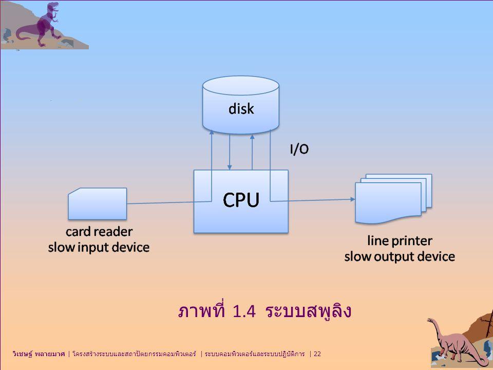 ภาพที่ 1.4 ระบบสพูลิง