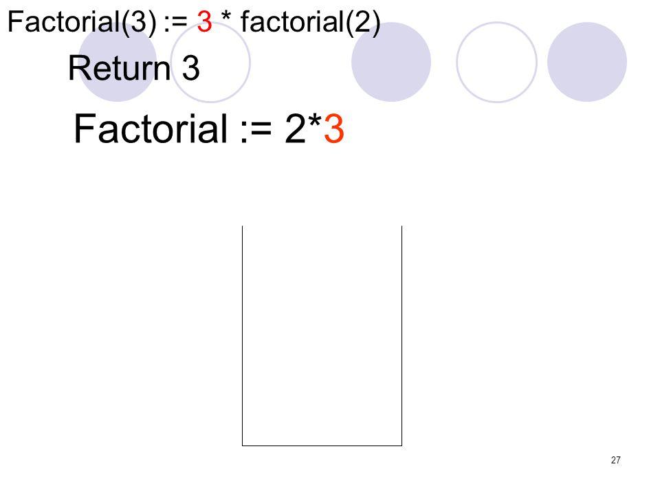 Factorial(3) := 3 * factorial(2)