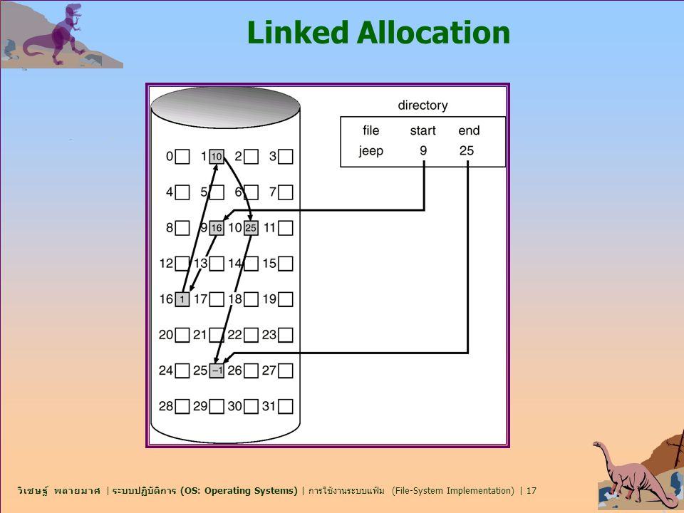 Linked Allocation