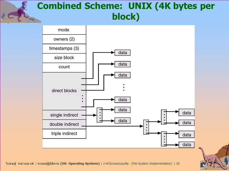 Combined Scheme: UNIX (4K bytes per block)