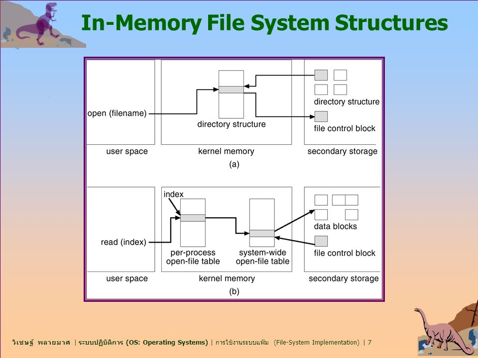 In-Memory File System Structures