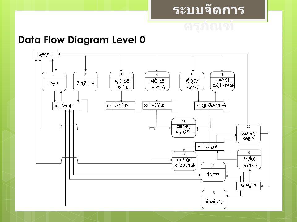 ระบบจัดการครุภัณฑ์ Data Flow Diagram Level 0
