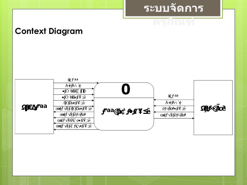 ระบบจัดการครุภัณฑ์ Context Diagram