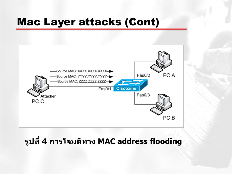 รูปที่ 4 การโจมตีทาง MAC address flooding
