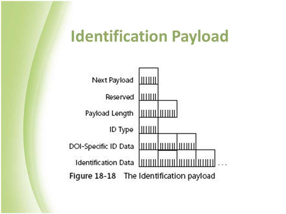 Identification Payload