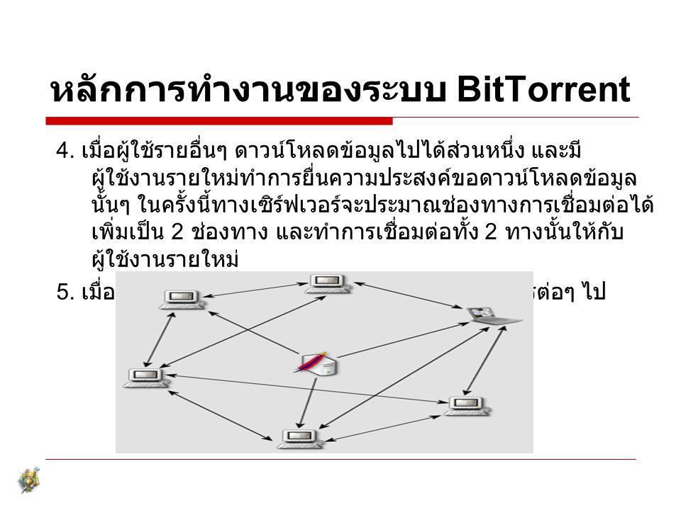 หลักการทำงานของระบบ BitTorrent