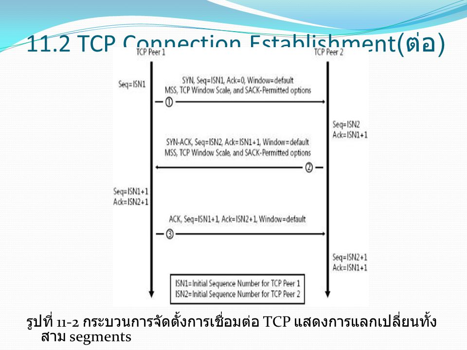 11.2 TCP Connection Establishment(ต่อ)