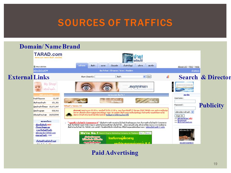 Sources of Traffics Domain/ Name Brand External Links