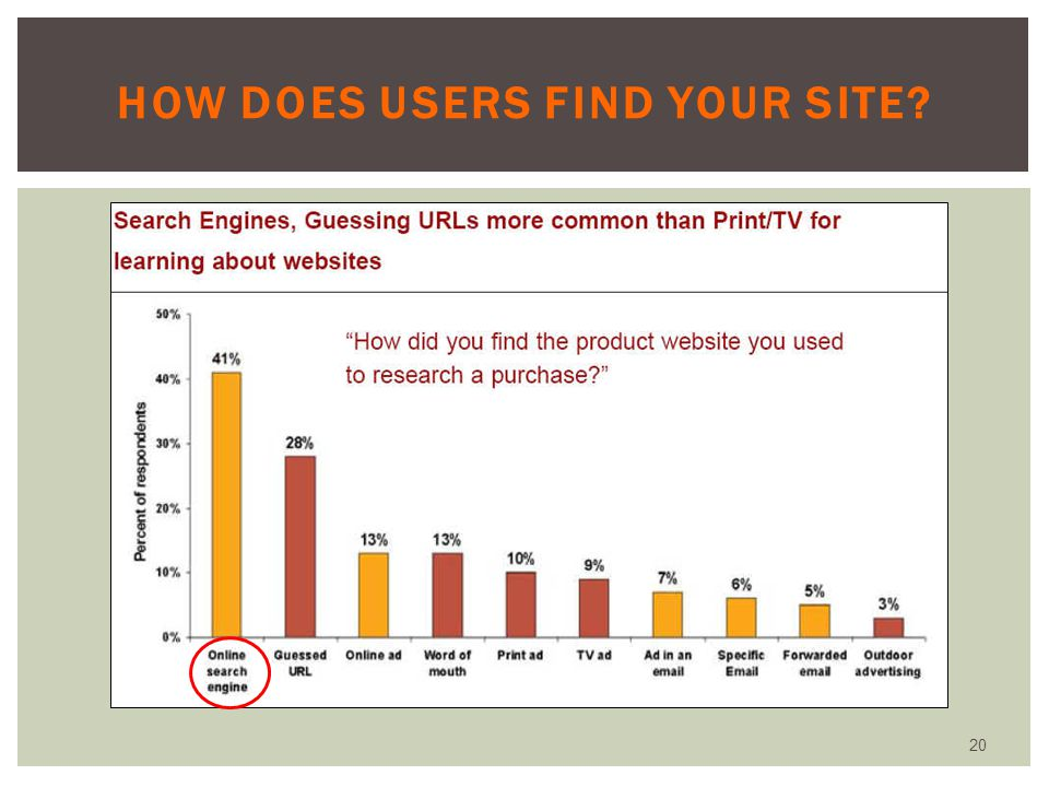 How does users find your site