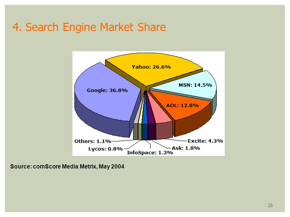 4. Search Engine Market Share
