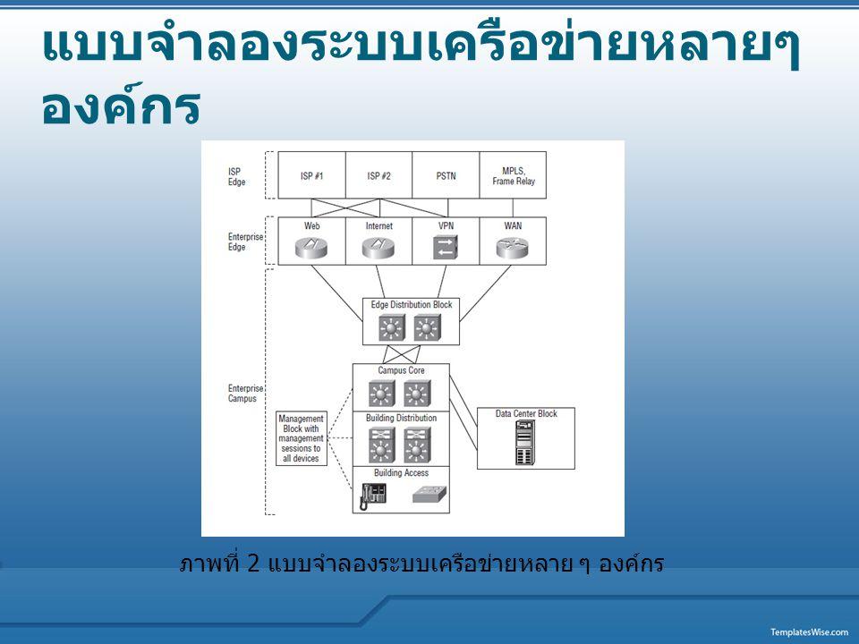 แบบจำลองระบบเครือข่ายหลายๆ องค์กร
