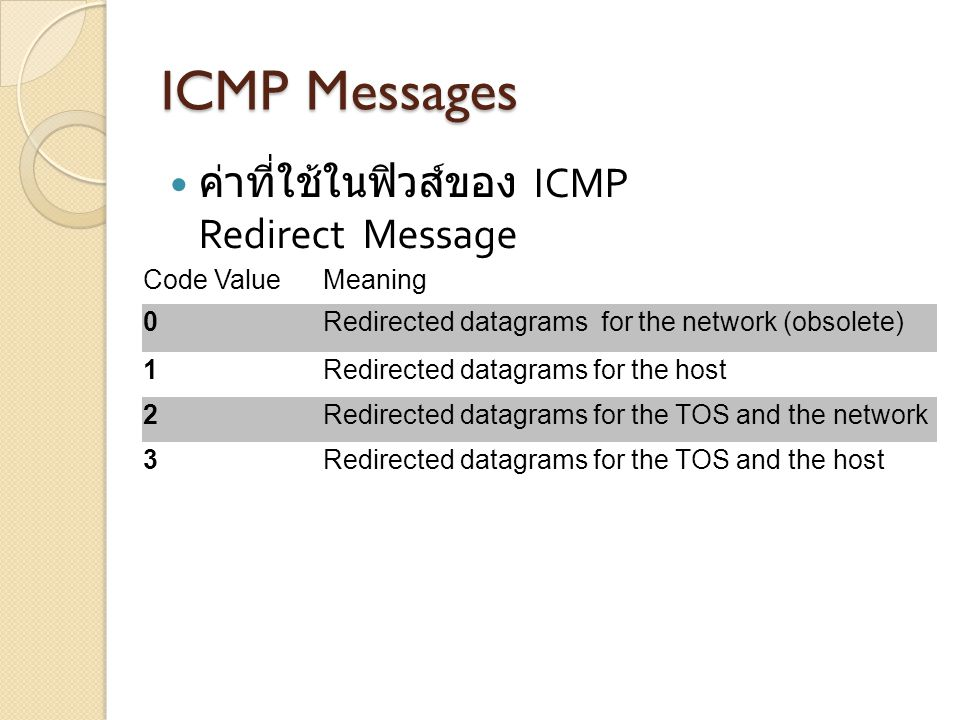 ICMP Messages ค่าที่ใช้ในฟิวส์ของ ICMP Redirect Message Code Value