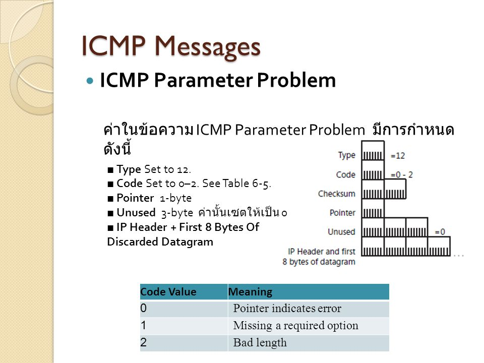 ICMP Messages ICMP Parameter Problem