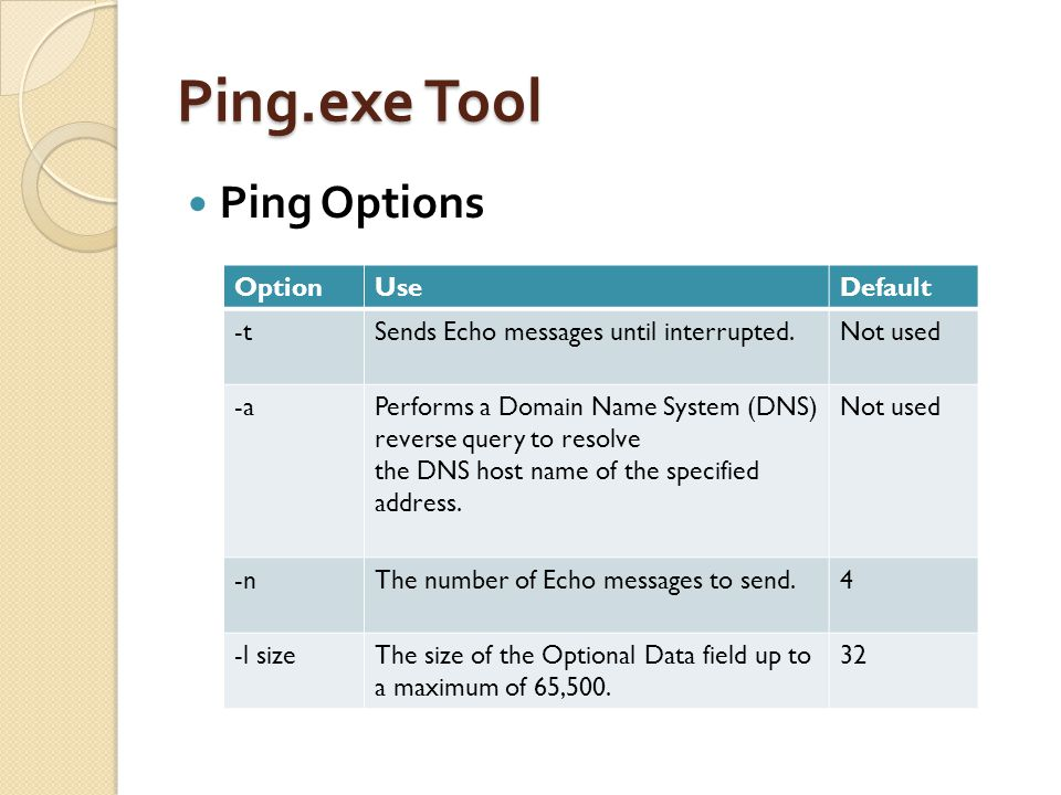 Ping.exe Tool Ping Options Option Use Default -t