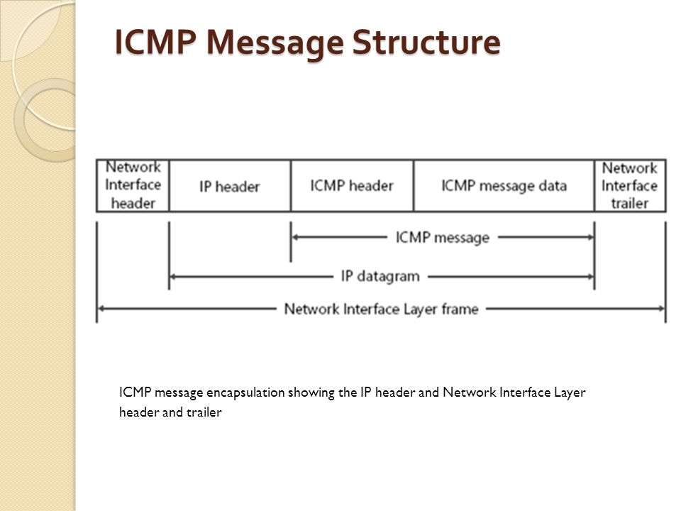 ICMP Message Structure