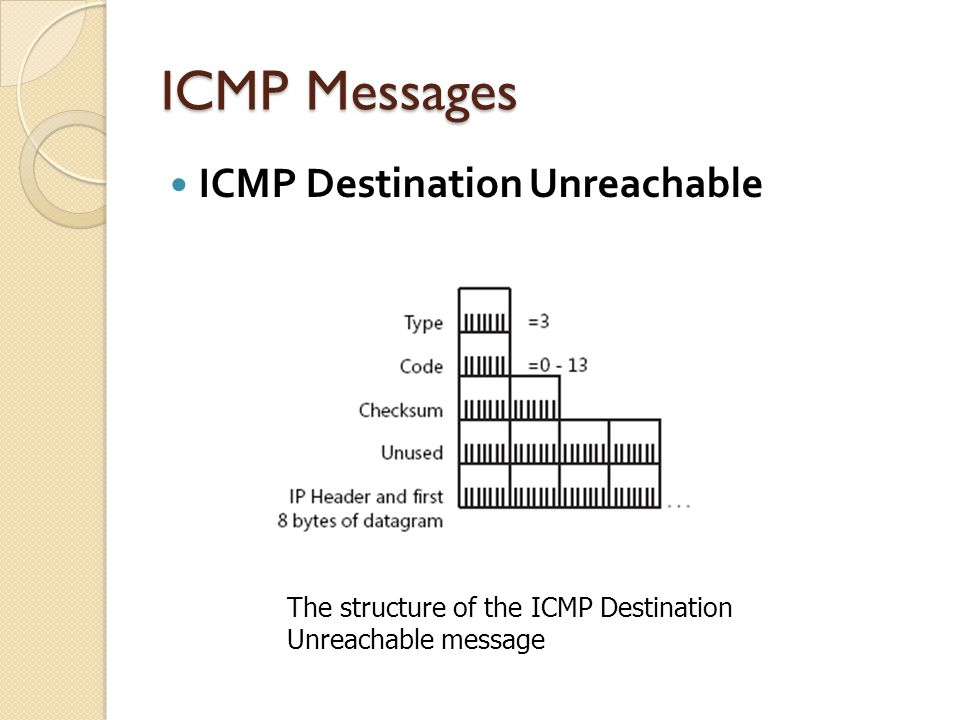ICMP Messages ICMP Destination Unreachable